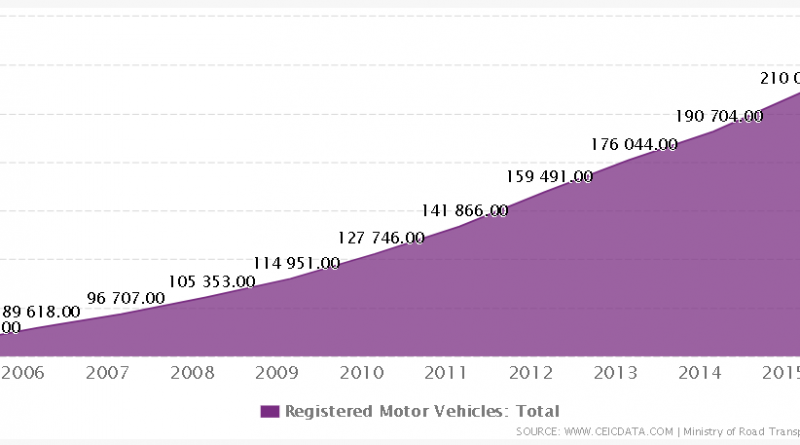 Vehicles Registered in India